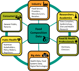 Schematic showing the different users of food composition data.